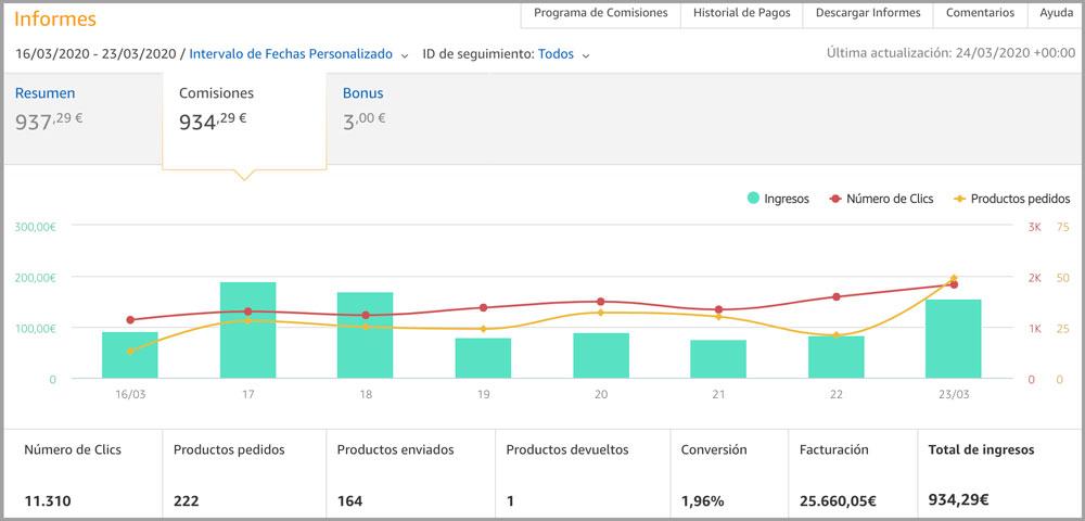 gráfica-segnemtadas-amazón-afiliados